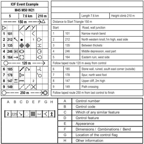 Iof Control Description