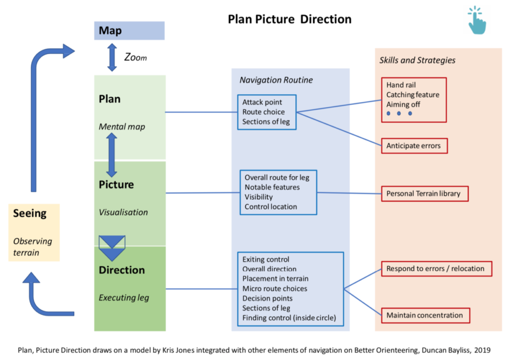 Plan Picture Direction